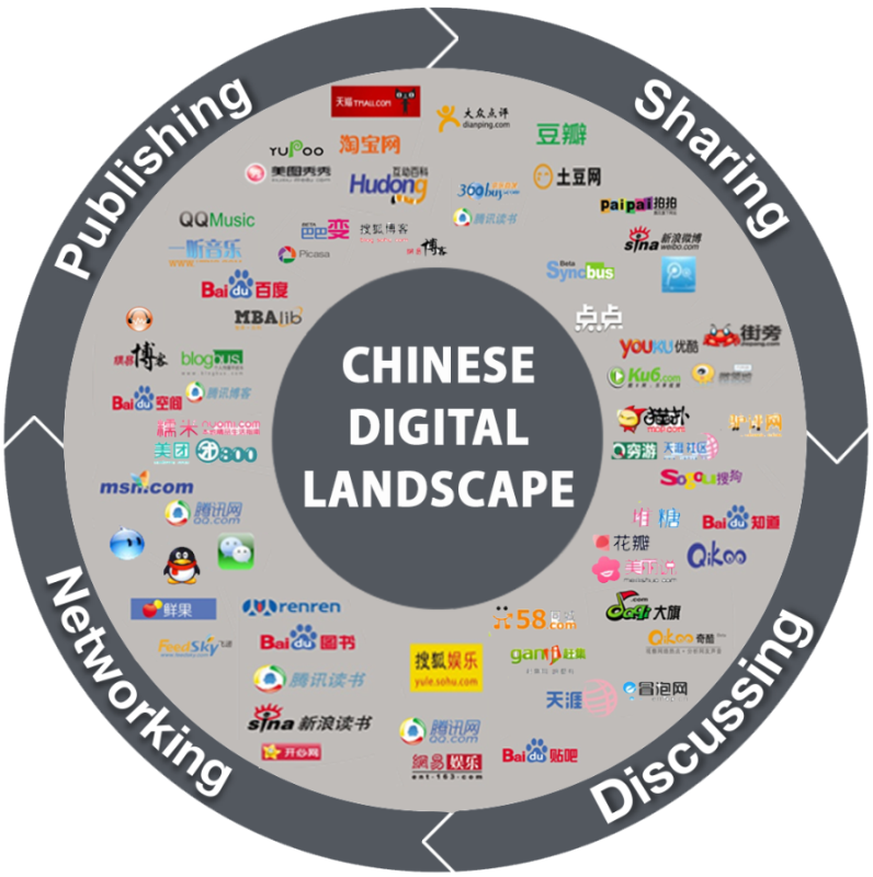 e-commerce development in china essay 32 overview of electronic commerce in china 321 internet in china in september 1987, the chinese academic network built the first domestic internet e-mail node and sent out the first e-mail from china.